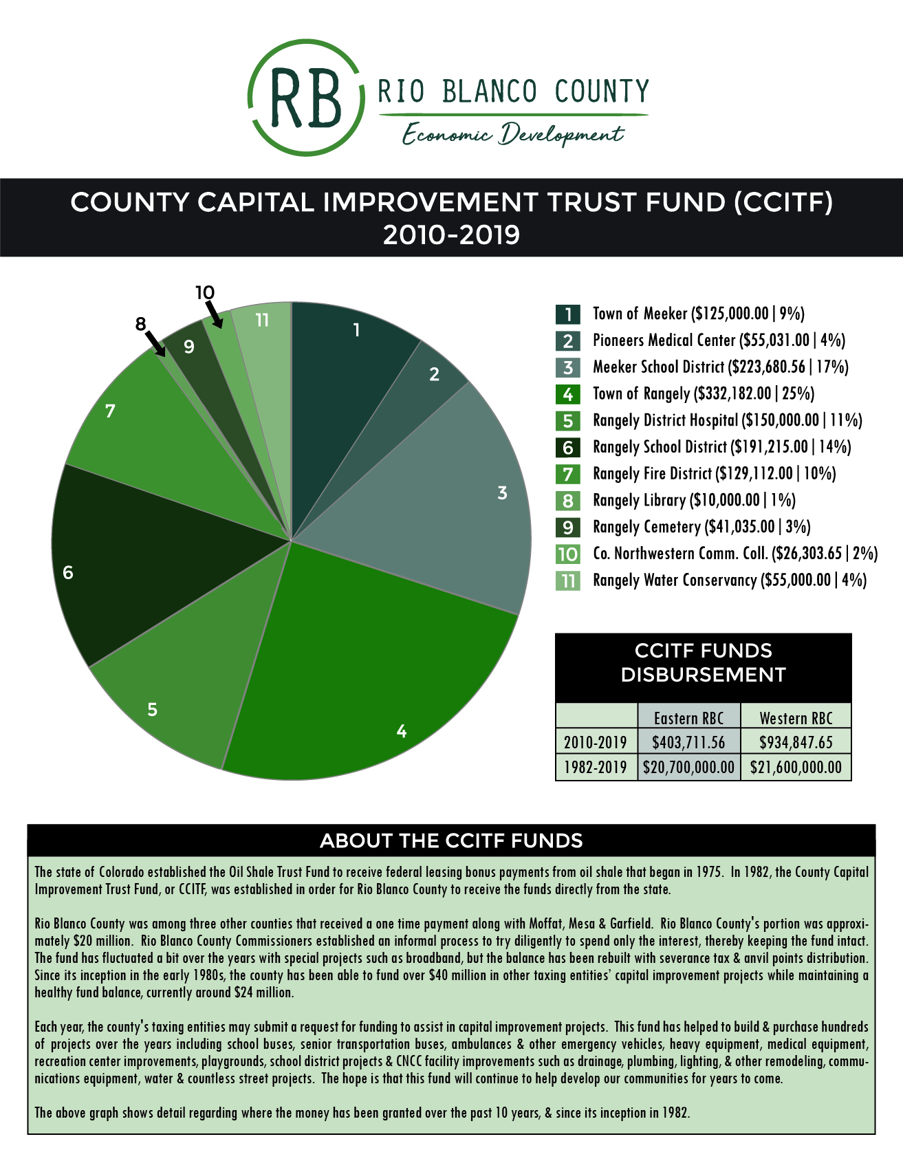 Economic Development Special District Funding-01